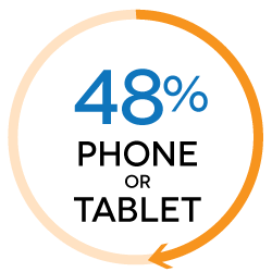 48% of shoppers use their phone or tablet