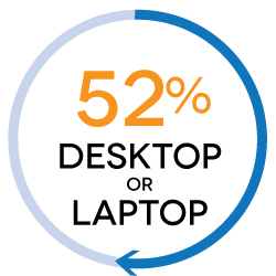52% of shoppers use a laptop or desktop computer