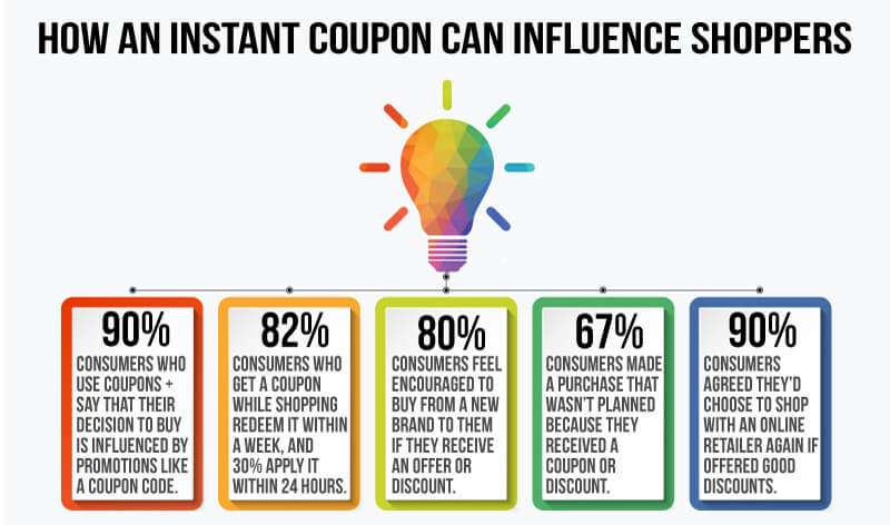 How coupons can influence online shoppers